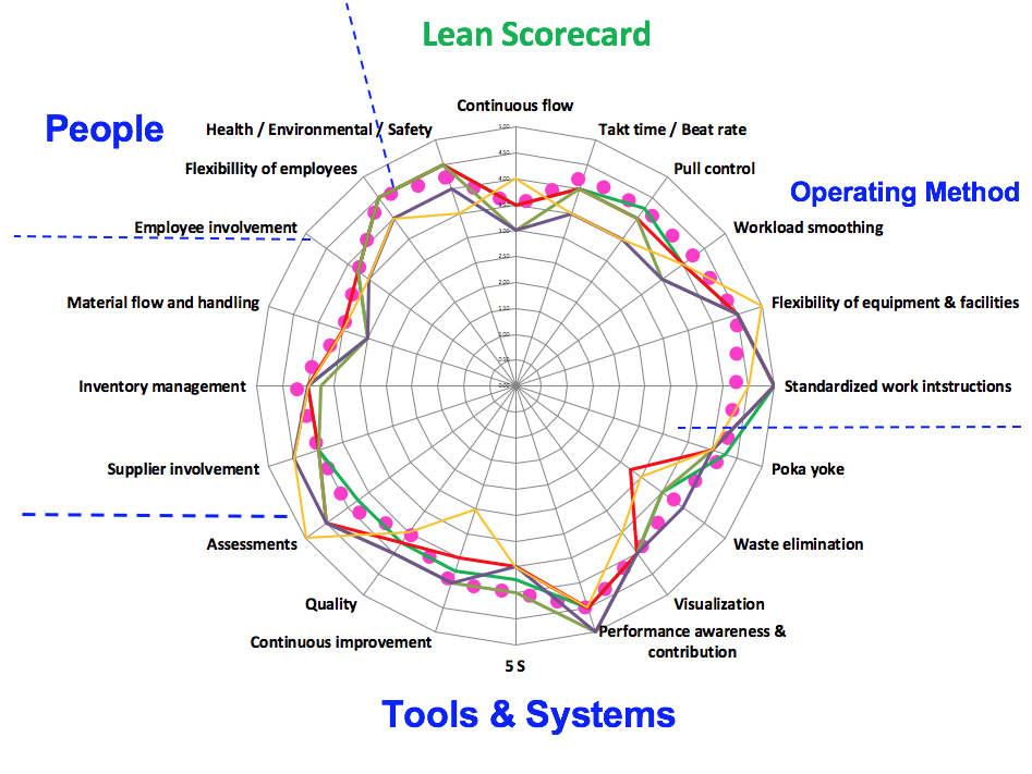 Lean Scorecard-095794-edited